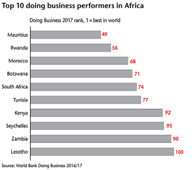 Top 10 Africa performers-kenya easy doing business rank