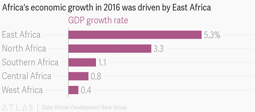 East Africa economy growing