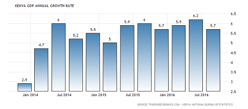 kenya-growing economy-Gdp